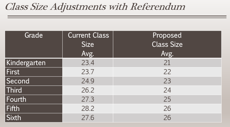 adjusted class sizes